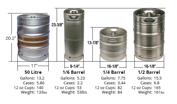 Keg Sales Keg Tavern